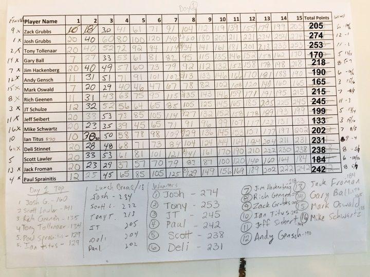 2015 5.0 Results Pickleball Rocks Summer Shootout